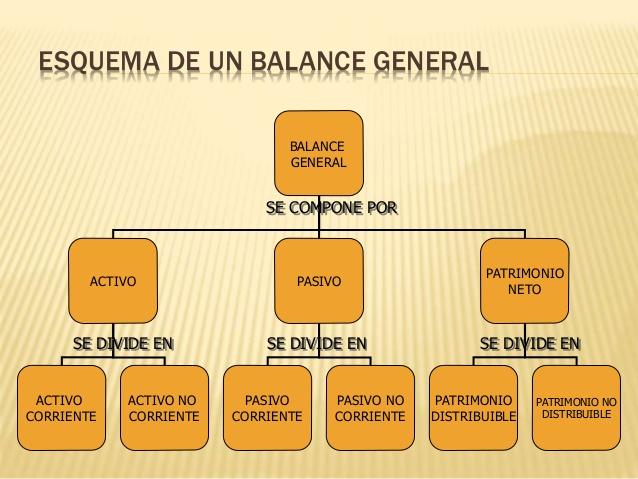 Balance general, en 'De camino por la vida'